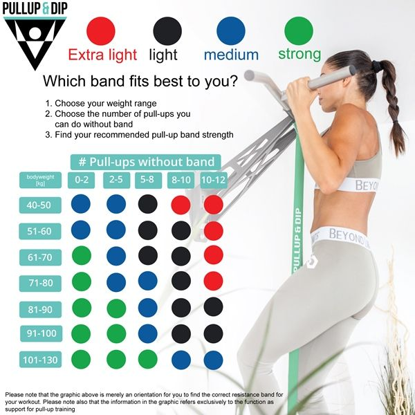 pull-up band strengths
